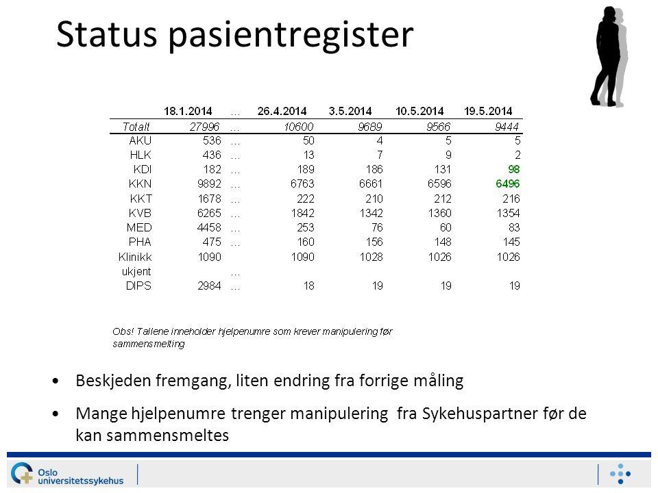 Status pasientregister Beskjeden fremgang, liten endring fra forrige måling Mange hjelpenumre trenger manipulering fra Sykehuspartner før de kan samme