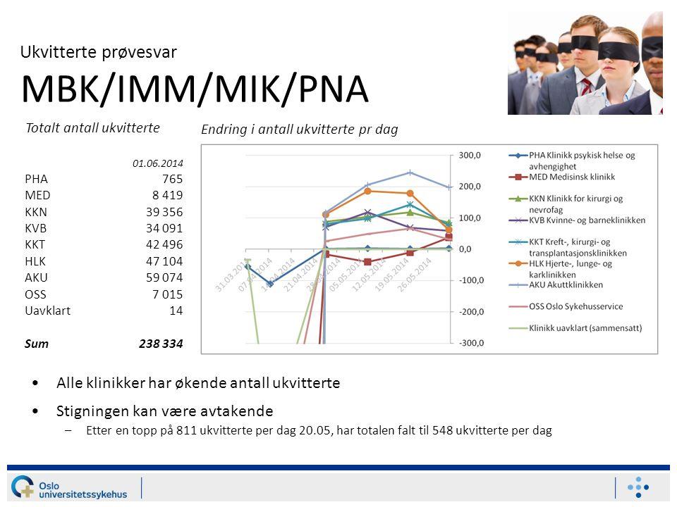 Ukvitterte prøvesvar MBK/IMM/MIK/PNA Alle klinikker har økende antall ukvitterte Stigningen kan være avtakende –Etter en topp på 811 ukvitterte per da