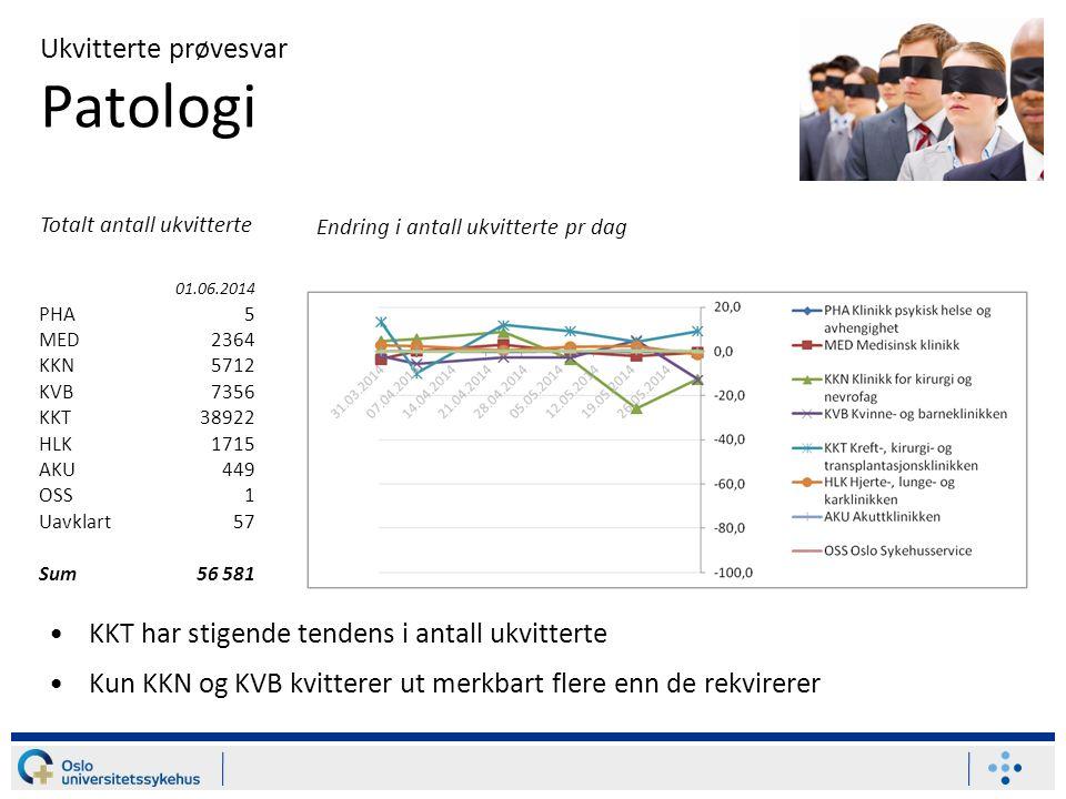Ukvitterte prøvesvar Patologi KKT har stigende tendens i antall ukvitterte Kun KKN og KVB kvitterer ut merkbart flere enn de rekvirerer 01.06.2014 PHA5 MED2364 KKN5712 KVB7356 KKT38922 HLK1715 AKU449 OSS1 Uavklart57 Sum56 581 Endring i antall ukvitterte pr dag Totalt antall ukvitterte