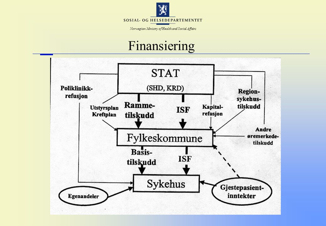 Norwegian Ministry of Health and Social Affairs Finansiering