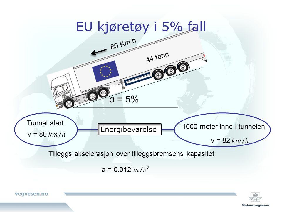 EU kjøretøy i 5% fall 44 tonn 80 Km/h α = 5% Tunnel start 1000 meter inne i tunnelen Tilleggs akselerasjon over tilleggsbremsens kapasitet Energibevarelse