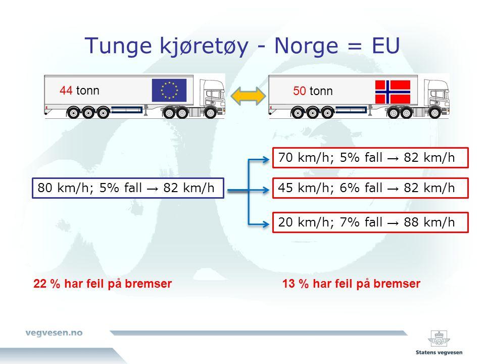 Tunge kjøretøy - Norge = EU 22 % har feil på bremser13 % har feil på bremser 44 tonn 50 tonn 80 km/h; 5% fall → 82 km/h 70 km/h; 5% fall → 82 km/h 45 km/h; 6% fall → 82 km/h 20 km/h; 7% fall → 88 km/h