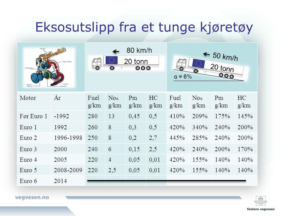 Eksosutslipp fra et tunge kjøretøy α = 6% 80 km/h 20 tonn 50 km/h 20 tonn
