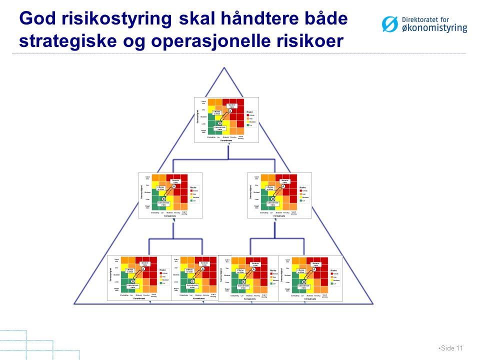God risikostyring skal håndtere både strategiske og operasjonelle risikoer Side 11