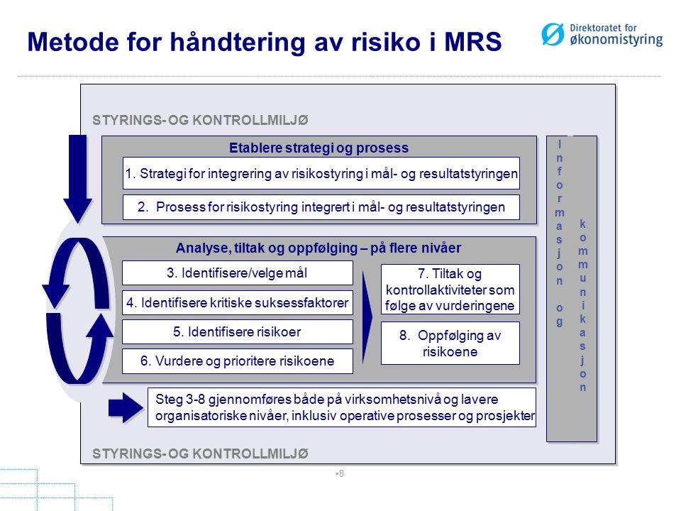 Metode for håndtering av risiko i MRS 8 Etablere strategi og prosess 1.