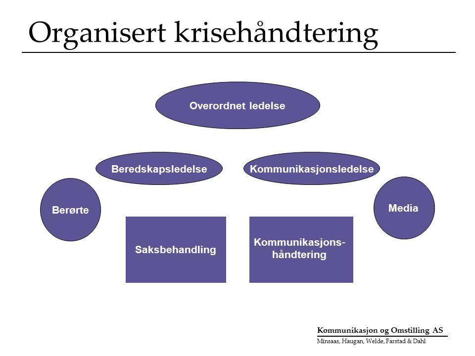Kommunikasjon og Omstilling AS Minsaas, Haugan, Welde, Farstad & Dahl Organisert krisehåndtering Beredskap Kommunikasjonsledelse Saksbehandling Bereds