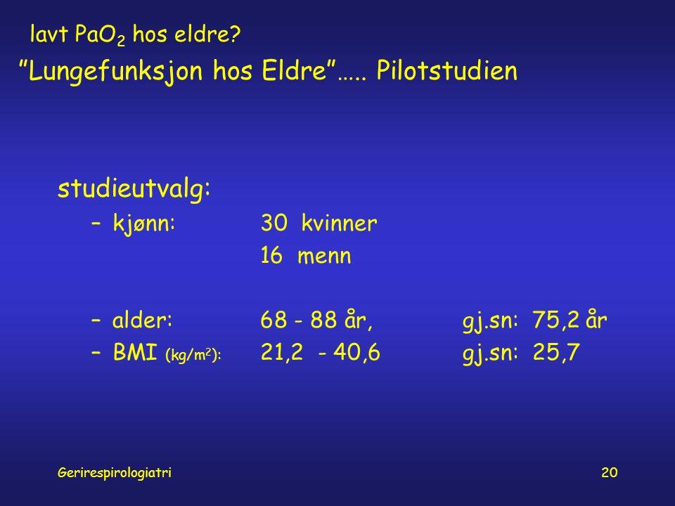 Gerirespirologiatri20 studieutvalg: –kjønn:30 kvinner 16 menn –alder: 68 - 88 år, gj.sn: 75,2 år –BMI (kg/m 2 ): 21,2 - 40,6gj.sn: 25,7 lavt PaO 2 hos eldre.