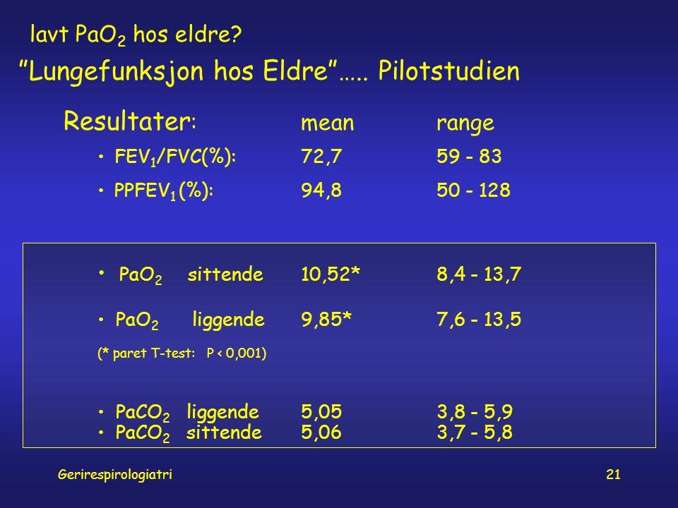 Gerirespirologiatri21 Resultater :meanrange FEV 1 /FVC(%):72,7 59 - 83 PPFEV 1 (%):94,8 50 - 128 lavt PaO 2 hos eldre.