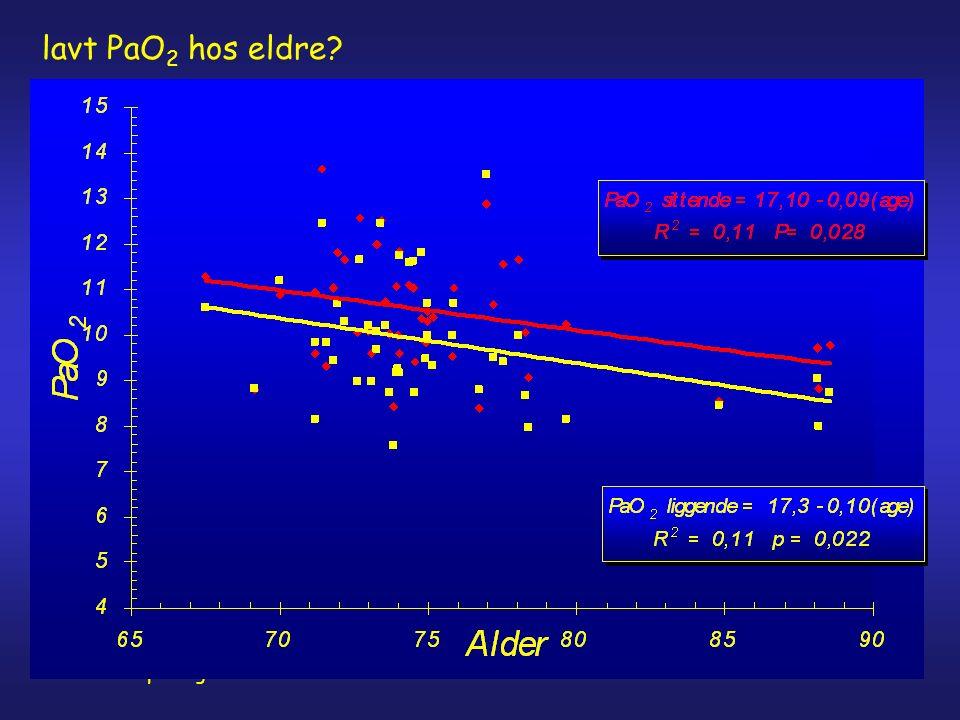 Gerirespirologiatri22 lavt PaO 2 hos eldre