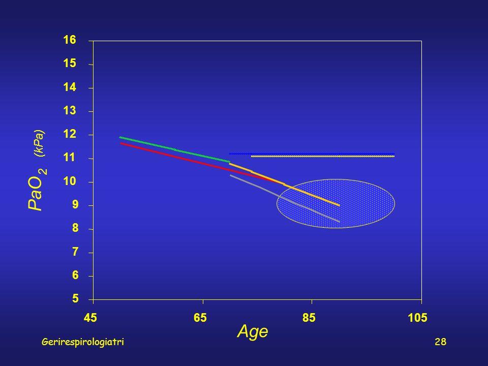 Gerirespirologiatri28 5 6 7 8 9 10 11 12 13 14 15 16 456585105 Age PaO 2 (kPa)