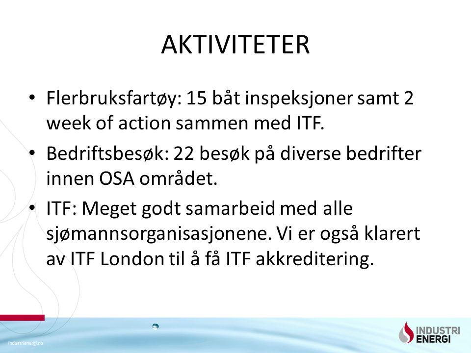 AKTIVITETER Flerbruksfartøy: 15 båt inspeksjoner samt 2 week of action sammen med ITF. Bedriftsbesøk: 22 besøk på diverse bedrifter innen OSA området.