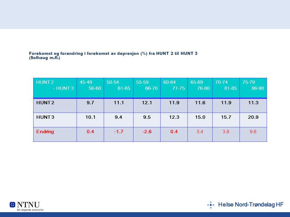 Helse Nord-Trøndelag HF Forekomst og forandring i forekomst av depresjon (%) fra HUNT 2 til HUNT 3 (Solhaug m.fl.) HUNT 2 - HUNT 3 45-49 56-60 50-54 61-65 55-59 66-70 60-64 71-75 65-69 76-80 70-74 81-85 75-79 86-90 HUNT 29.711.112.111.911.611.911.3 HUNT 310.19.49.512.315.015.720.9 Endring0.4-1.7-2.60.43.43.89.6