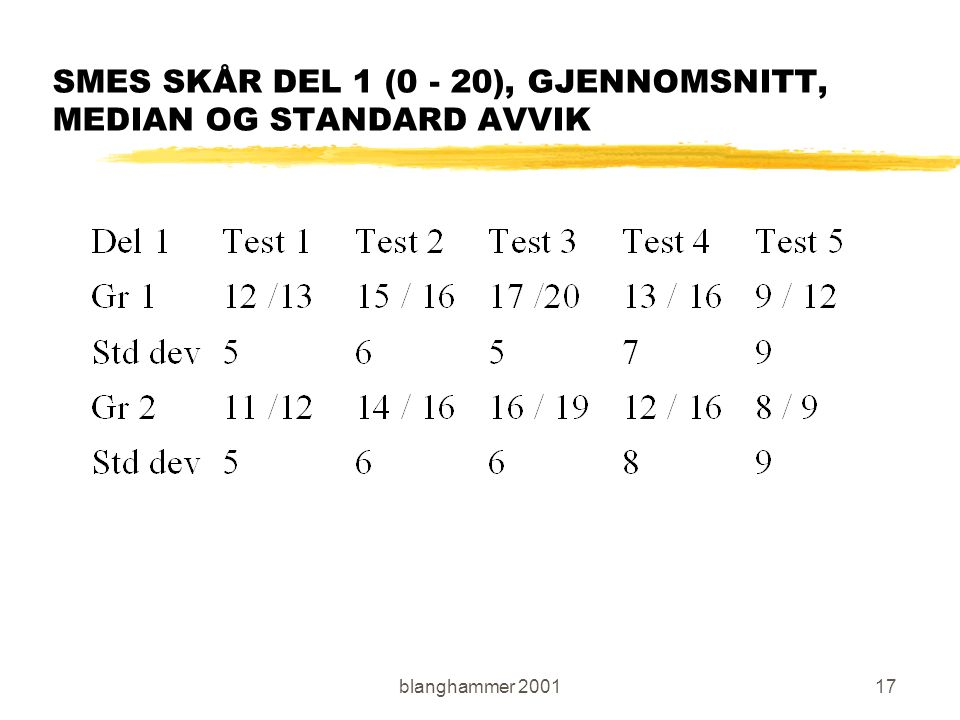 blanghammer 200117 SMES SKÅR DEL 1 (0 - 20), GJENNOMSNITT, MEDIAN OG STANDARD AVVIK