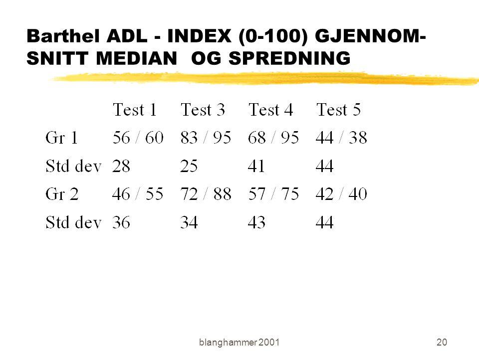 blanghammer 200120 Barthel ADL - INDEX (0-100) GJENNOM- SNITT MEDIAN OG SPREDNING