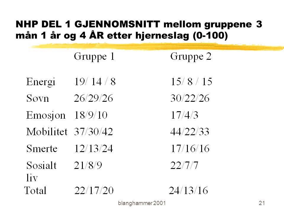 blanghammer 200121 NHP DEL 1 GJENNOMSNITT mellom gruppene 3 mån 1 år og 4 ÅR etter hjerneslag (0-100)