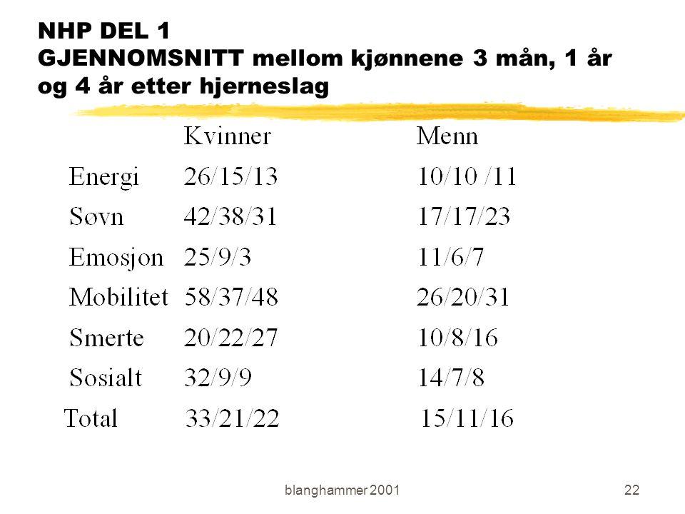 blanghammer 200122 NHP DEL 1 GJENNOMSNITT mellom kjønnene 3 mån, 1 år og 4 år etter hjerneslag