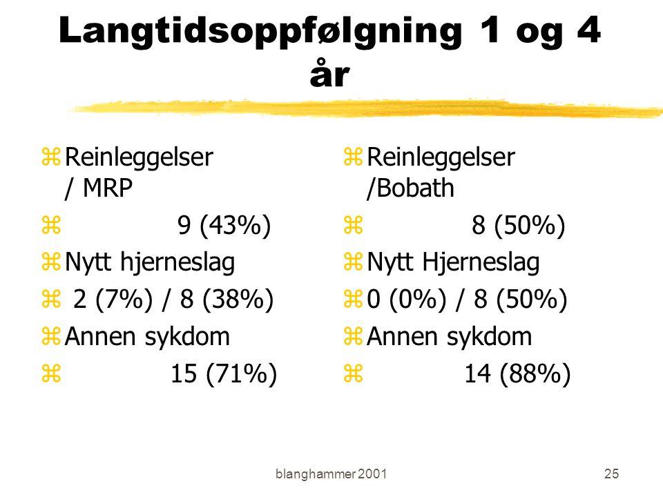 blanghammer 200125 Langtidsoppfølgning 1 og 4 år zReinleggelser / MRP z 9 (43%) zNytt hjerneslag z 2 (7%) / 8 (38%) zAnnen sykdom z 15 (71%) z Reinleggelser /Bobath z 8 (50%) z Nytt Hjerneslag z 0 (0%) / 8 (50%) z Annen sykdom z 14 (88%)