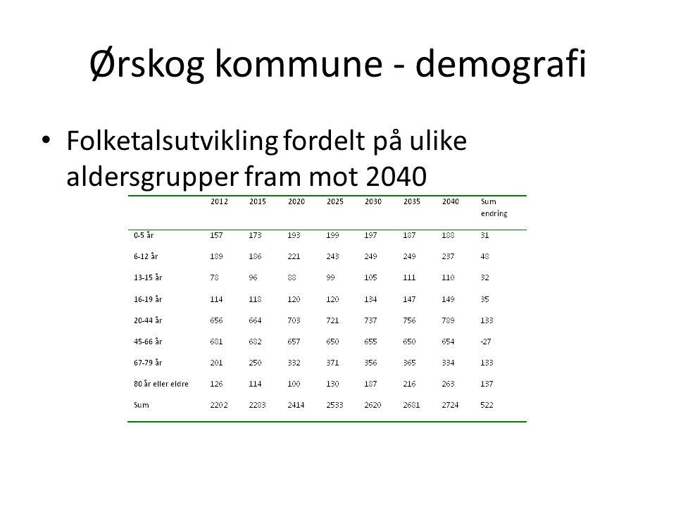 Ørskog kommune - demografi Folketalsutvikling fordelt på ulike aldersgrupper fram mot 2040