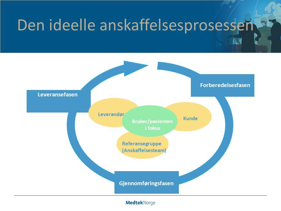 Den ideelle anskaffelsesprosessen Forberedelsesfasen Gjennomføringsfasen Leveransefasen Kunde Referansegruppe (Anskaffelsesteam) Leverandør Bruker/pasienten i fokus