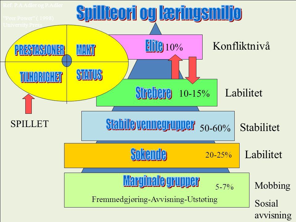 SPILLET Konfliktnivå Labilitet Stabilitet Fremmedgjøring-Avvisning-Utstøting Mobbing Sosial avvisning Ref. P.A Adler og P.Adler Labilitet 5-7% 20-25%