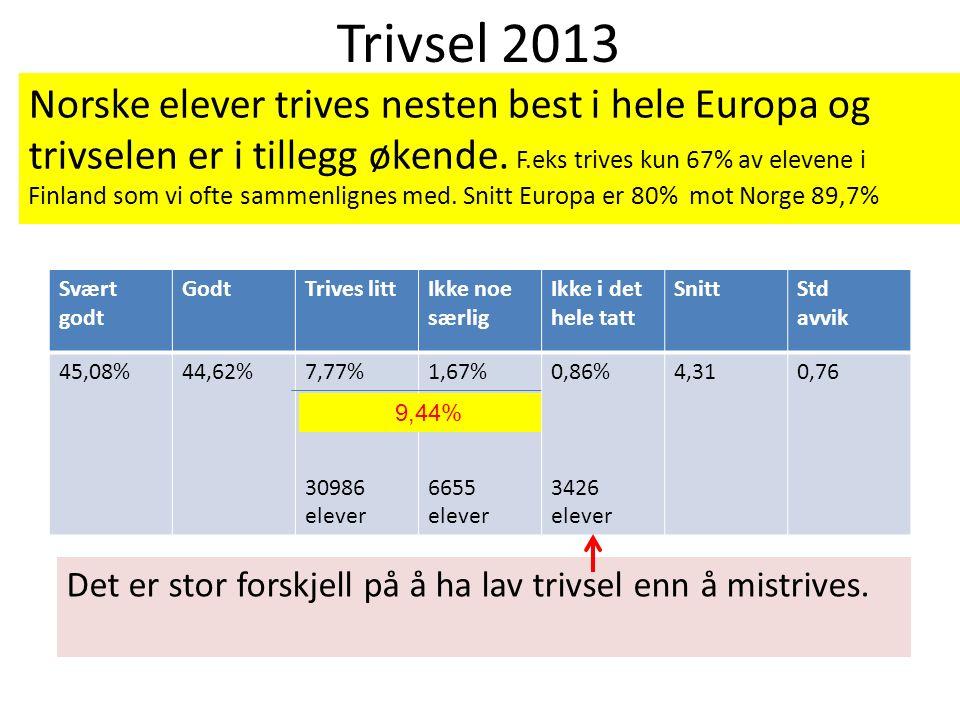 Trivsel 2013 Norske elever trives nesten best i hele Europa og trivselen er i tillegg økende. F.eks trives kun 67% av elevene i Finland som vi ofte sa