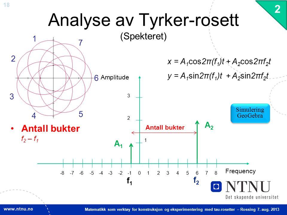 18 Matematikk som verktøy for konstruksjon og eksperimentering med tau-rosetter – Rossing 7. aug. 2013 Analyse av Tyrker-rosett (Spekteret) x = A 1 co