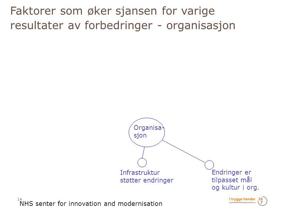 Faktorer som øker sjansen for varige resultater av forbedringer - organisasjon Organisa- sjon Infrastruktur støtter endringer Endringer er tilpasset mål og kultur i org.