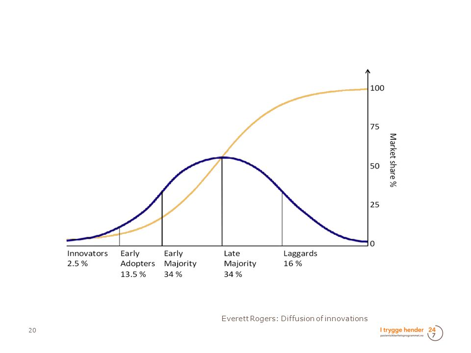 20 Everett Rogers: Diffusion of innovations