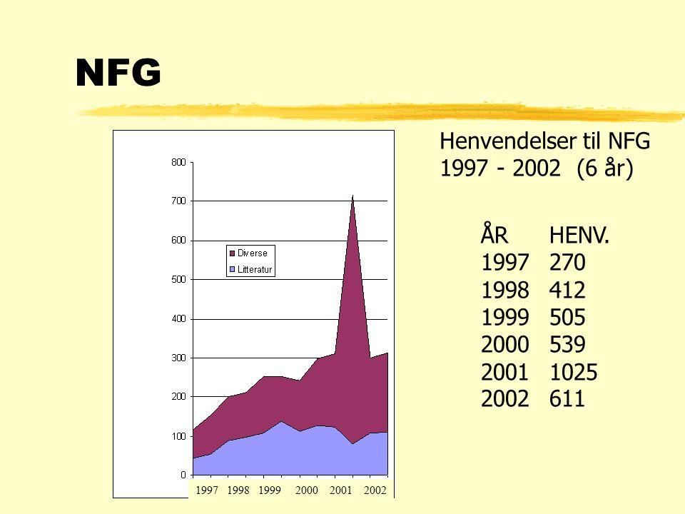 Henvendelser til NFG 1997 - 2002 (6 år) NFG ÅRHENV.
