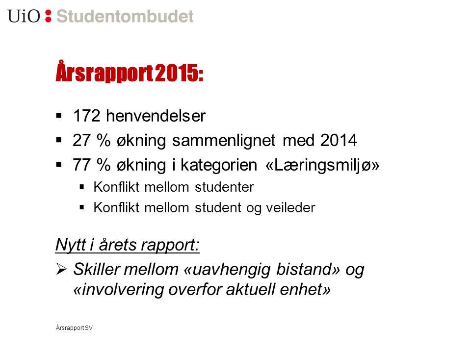 Årsrapport SV Årsrapport 2015:  172 henvendelser  27 % økning sammenlignet med 2014  77 % økning i kategorien «Læringsmiljø»  Konflikt mellom stud