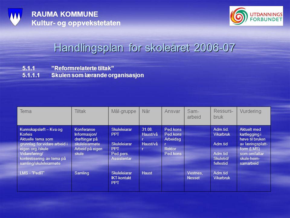 RAUMA KOMMUNE Kultur- og oppvekstetaten Handlingsplan for skoleåret 2006-07 5.1.1 Reformrelaterte tiltak 5.1.1.1Skulen som lærande organisasjon TemaTiltakMål-gruppeNårAnsvarSam- arbeid Ressurs- bruk Vurdering Kunnskapsløft – Kva og Korleis Aktuelle tema som grunnlag for vidare arbeid i eigen org./skule Vidareføring/ konkretisering av tema på samling/skuleleiarmøte LMS - PedIT Konferanse Informasjon/ drøftingar på skuleleiarmøte Arbeid på eigen skule Samling Skuleleiarar PPT Skuleleiarar PPT Ped.pers.