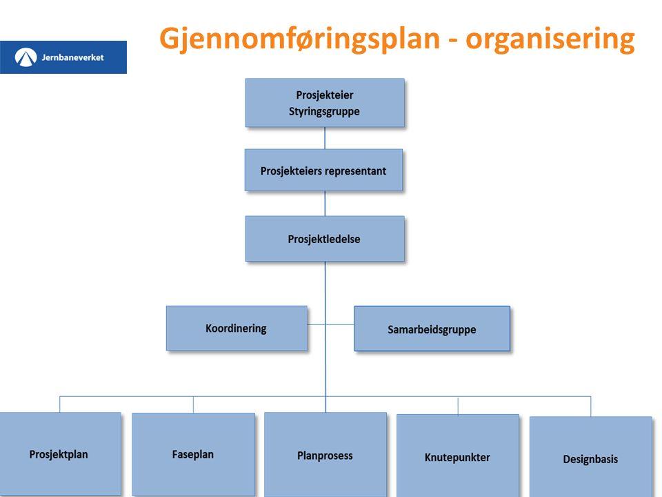Gjennomføringsplan - organisering