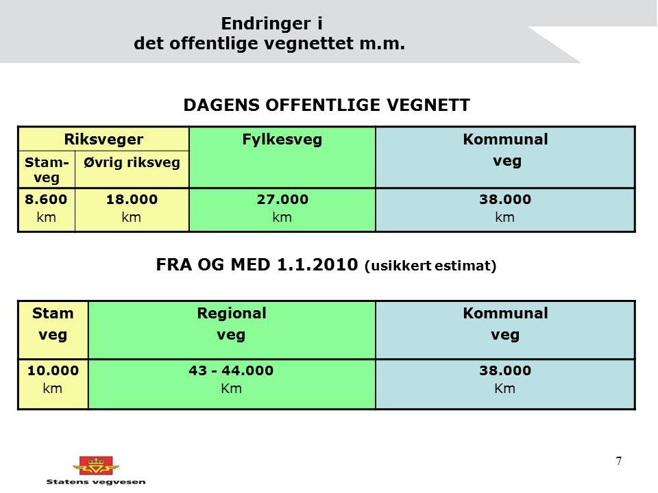 7 Endringer i det offentlige vegnettet m.m. DAGENS OFFENTLIGE VEGNETT RiksvegerFylkesvegKommunal veg Stam- veg Øvrig riksveg 8.600 km 18.000 km 27.000