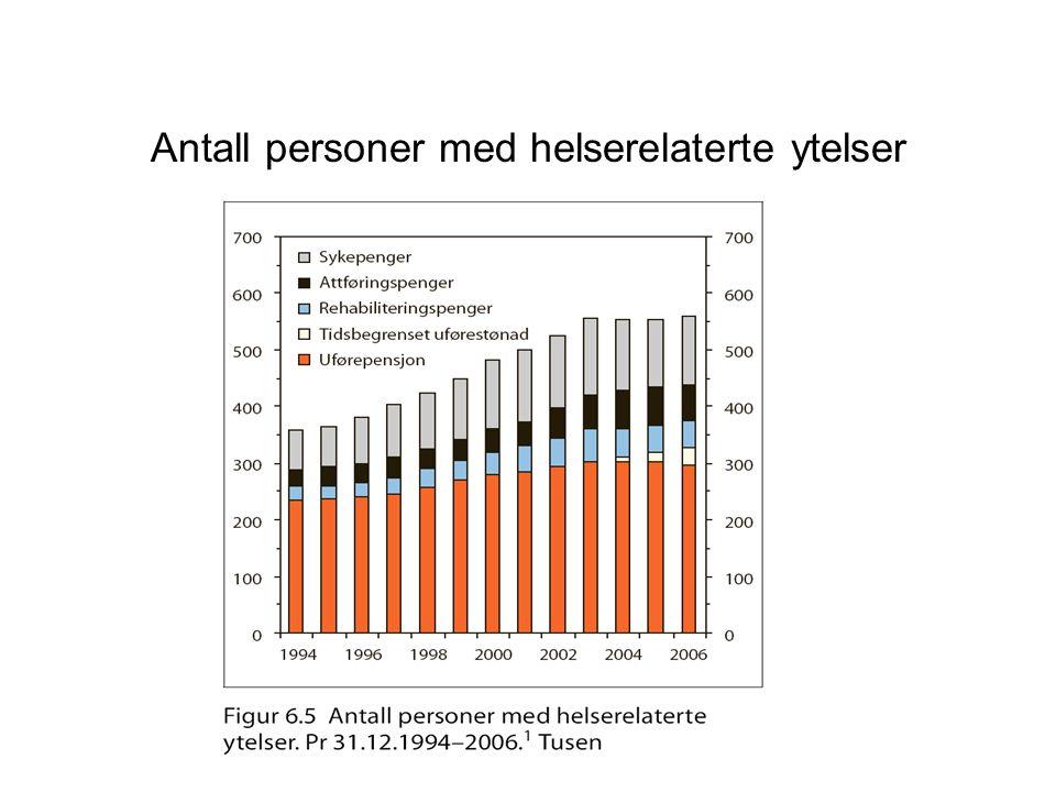Antall personer med helserelaterte ytelser