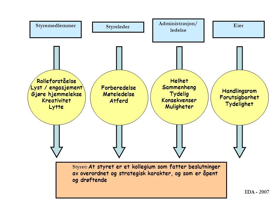 Styremedlemmer Rolleforståelse Lyst / engasjement Gjøre hjemmelekse Kreativitet Lytte Styreleder Forberedelse Møteledelse Atferd Administrasjon/ ledelse Helhet Sammenheng Tydelig Konsekvenser Muligheter Eier Handlingsrom Forutsigbarhet Tydelighet Styret: At styret er et kollegium som fatter beslutninger av overordnet og strategisk karakter, og som er åpent og drøftende IDA - 2007