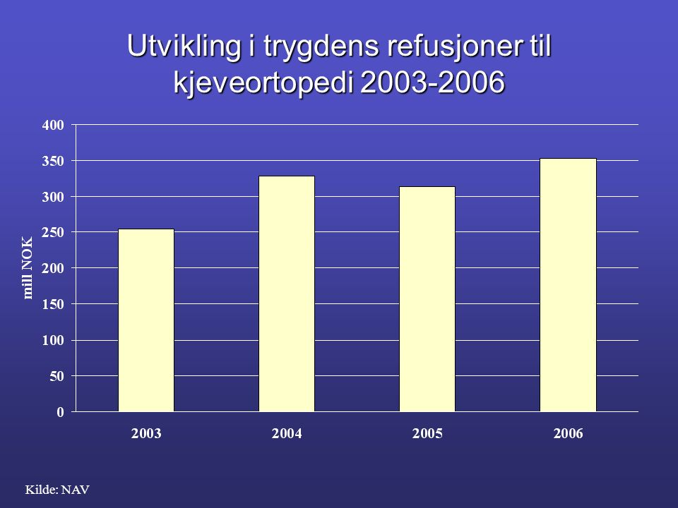 Utvikling i trygdens refusjoner til kjeveortopedi 2003-2006 Kilde: NAV