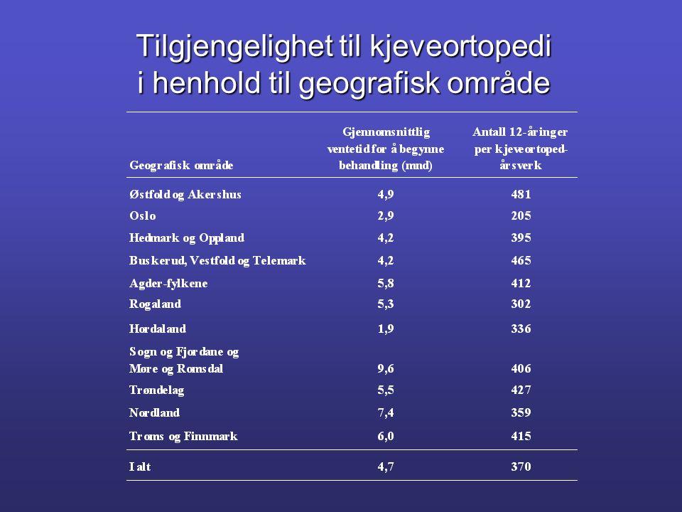 Tilgjengelighet til kjeveortopedi i henhold til geografisk område