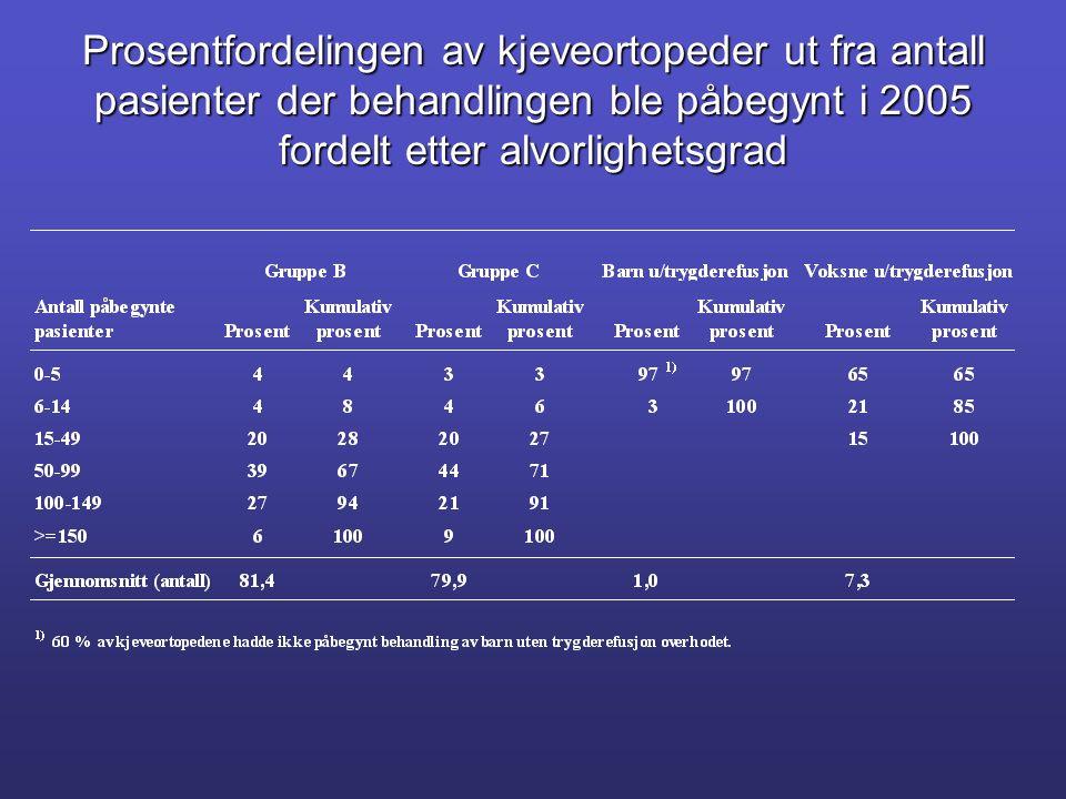Prosentfordelingen av kjeveortopeder ut fra antall pasienter der behandlingen ble påbegynt i 2005 fordelt etter alvorlighetsgrad