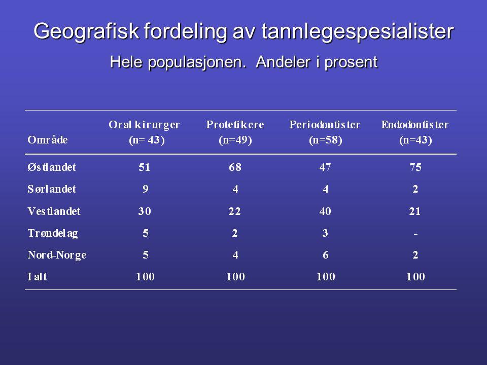 Geografisk fordeling av tannlegespesialister Hele populasjonen. Andeler i prosent