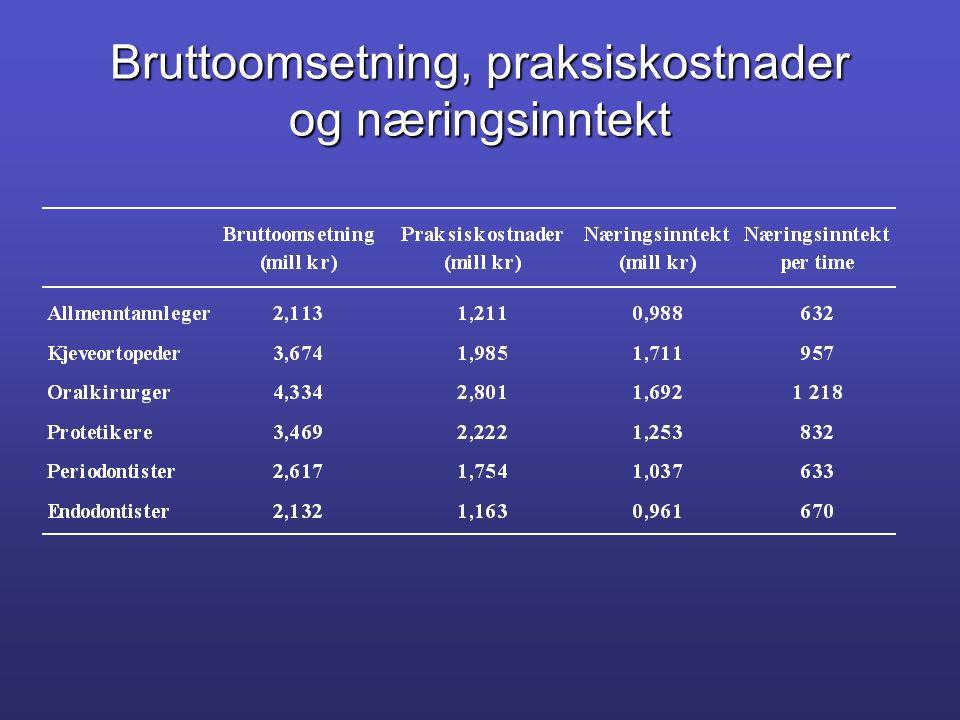 Bruttoomsetning, praksiskostnader og næringsinntekt