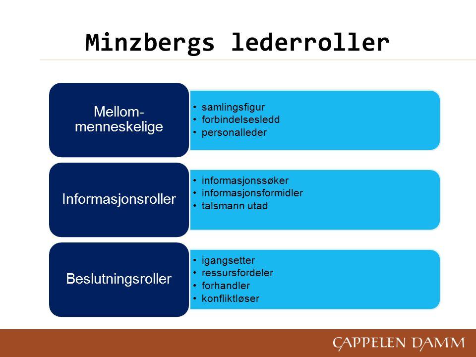 Minzbergs lederroller samlingsfigur forbindelsesledd personalleder Mellom- menneskelige informasjonssøker informasjonsformidler talsmann utad Informasjonsroller igangsetter ressursfordeler forhandler konfliktløser Beslutningsroller