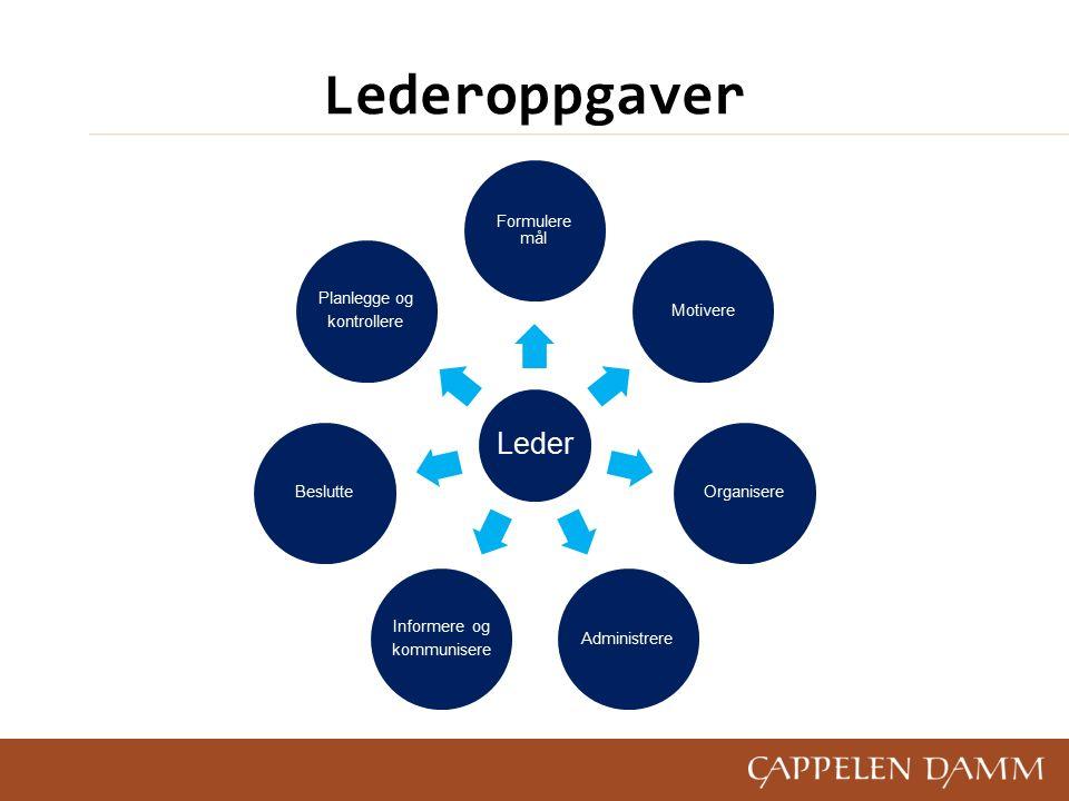 Lederoppgaver Leder Formulere mål MotivereOrganisereAdministrere Informere og kommunisere Beslutte Planlegge og kontrollere