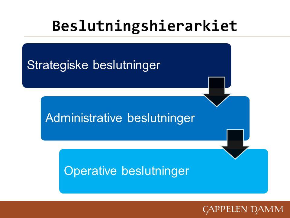 Beslutningshierarkiet Strategiske beslutningerAdministrative beslutninger Operative beslutninger