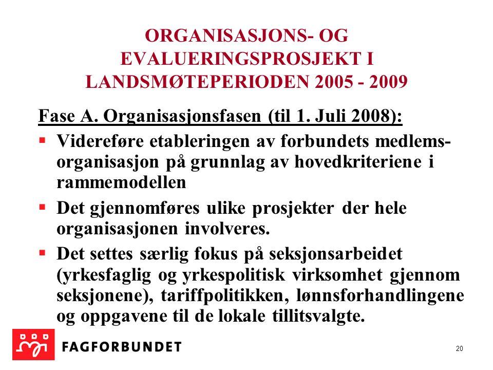 20 ORGANISASJONS- OG EVALUERINGSPROSJEKT I LANDSMØTEPERIODEN 2005 - 2009 Fase A. Organisasjonsfasen (til 1. Juli 2008):  Videreføre etableringen av f