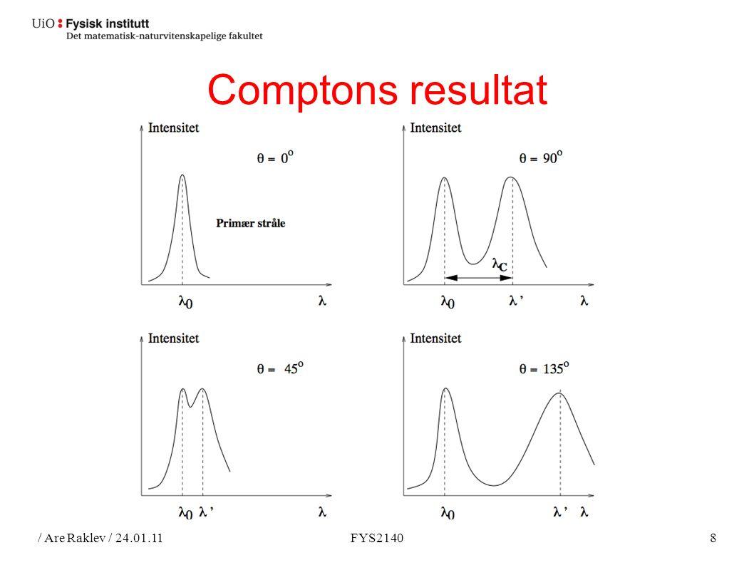 / Are Raklev / 24.01.11FYS21408 Comptons resultat