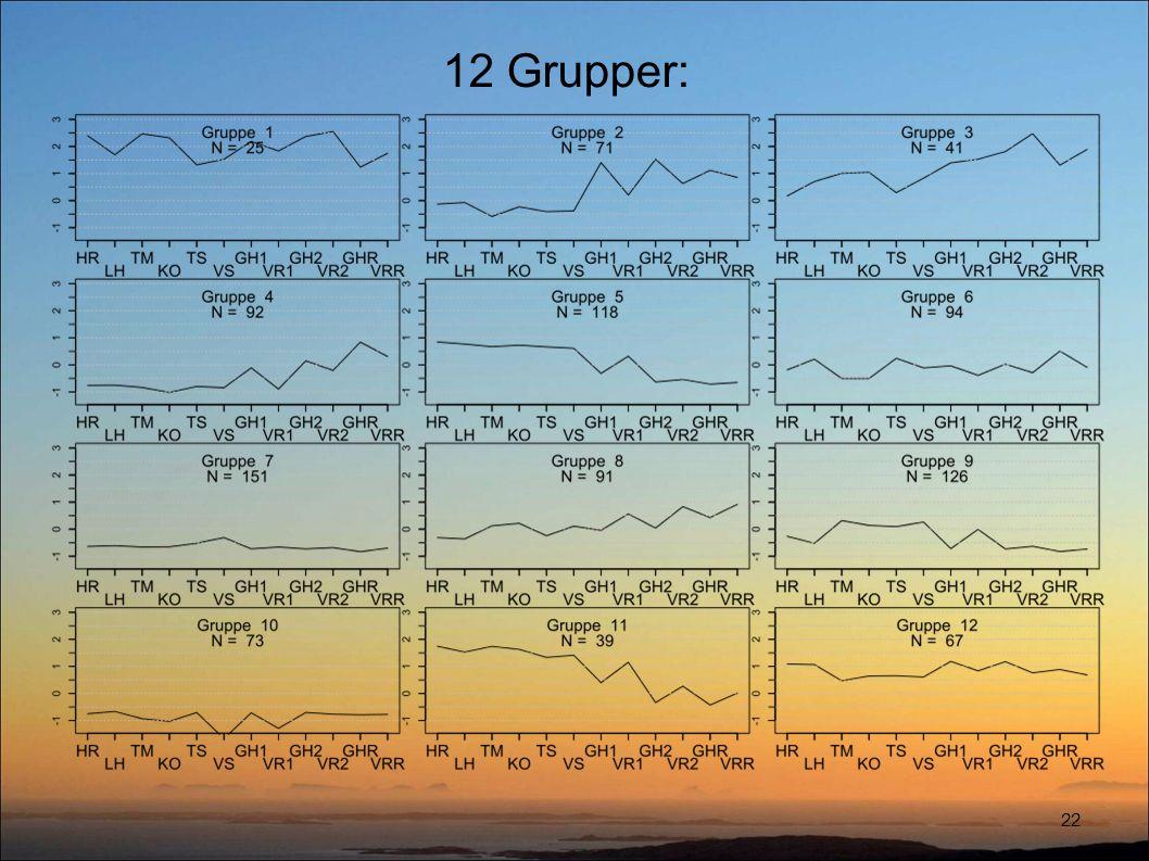 12 Grupper: 22