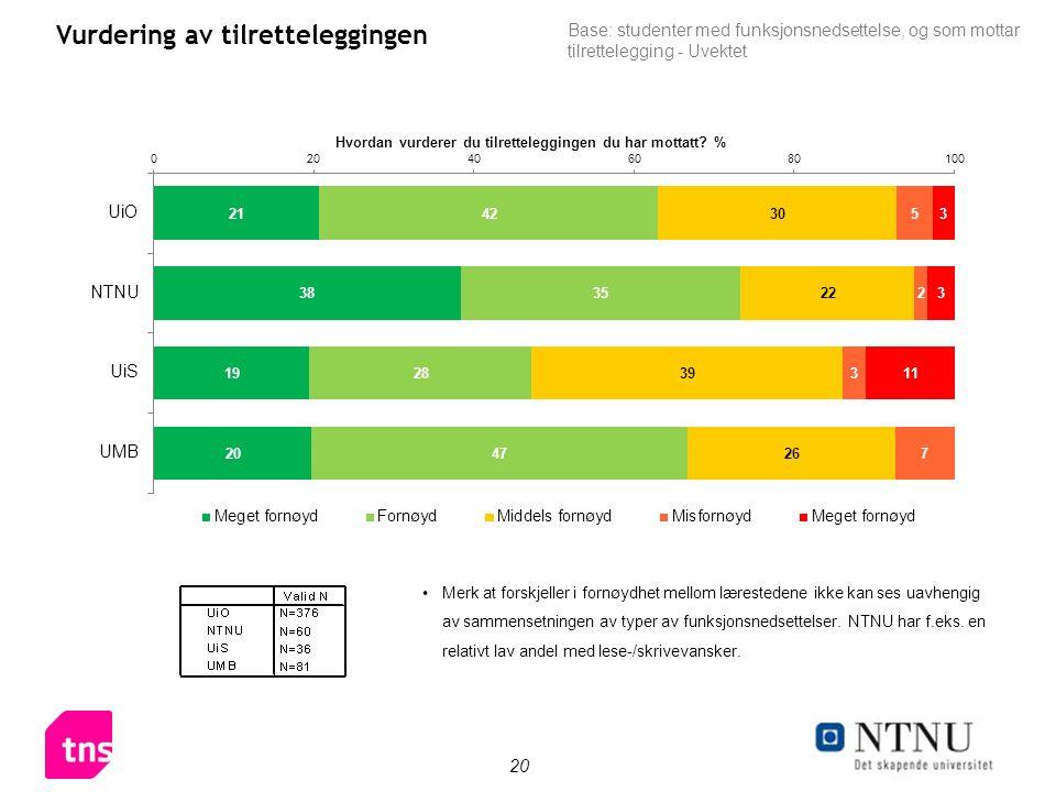 20 Vurdering av tilretteleggingen Merk at forskjeller i fornøydhet mellom lærestedene ikke kan ses uavhengig av sammensetningen av typer av funksjonsnedsettelser.