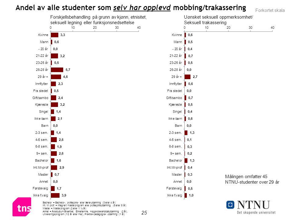 25 Andel av alle studenter som selv har opplevd mobbing/trakassering Bachelor = Bachelor-, profesjons- eller lærerutdanning (3 eller 4 år) Int.