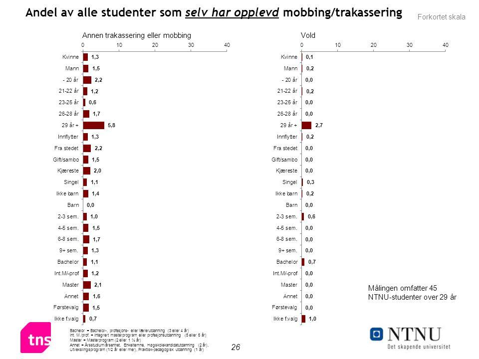 26 Andel av alle studenter som selv har opplevd mobbing/trakassering Bachelor = Bachelor-, profesjons- eller lærerutdanning (3 eller 4 år) Int.