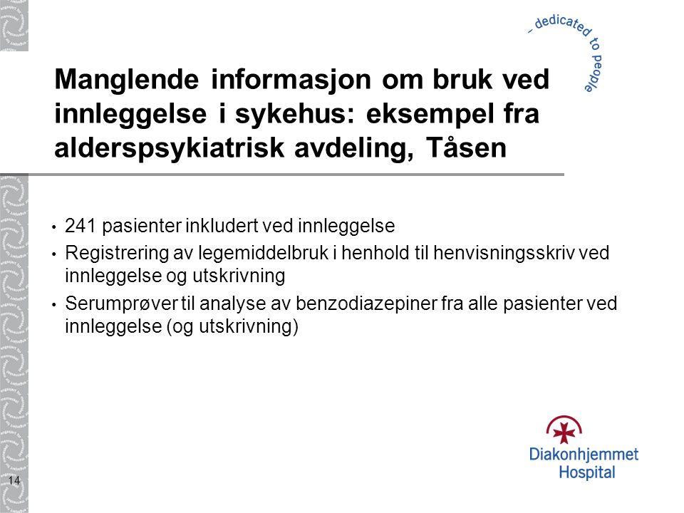 14 Manglende informasjon om bruk ved innleggelse i sykehus: eksempel fra alderspsykiatrisk avdeling, Tåsen 241 pasienter inkludert ved innleggelse Reg